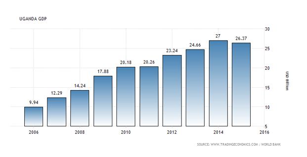 GDP of Uganda