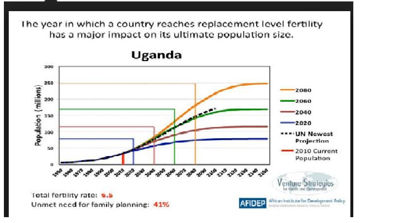 Uganda graph